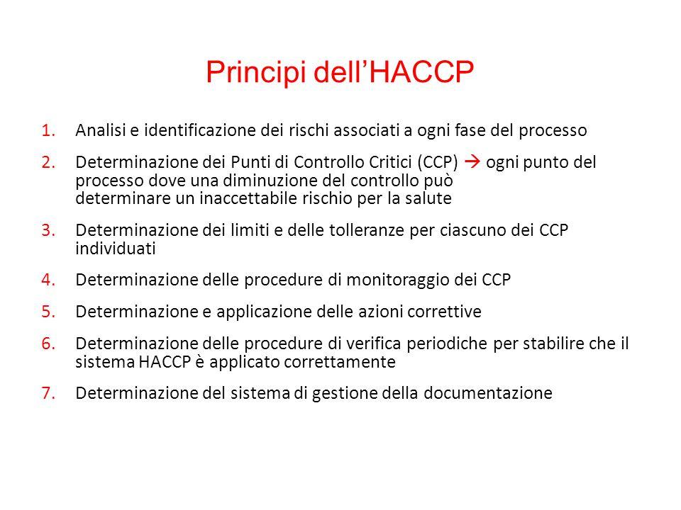 4. Determinazione delle procedure di monitoraggio dei CCP