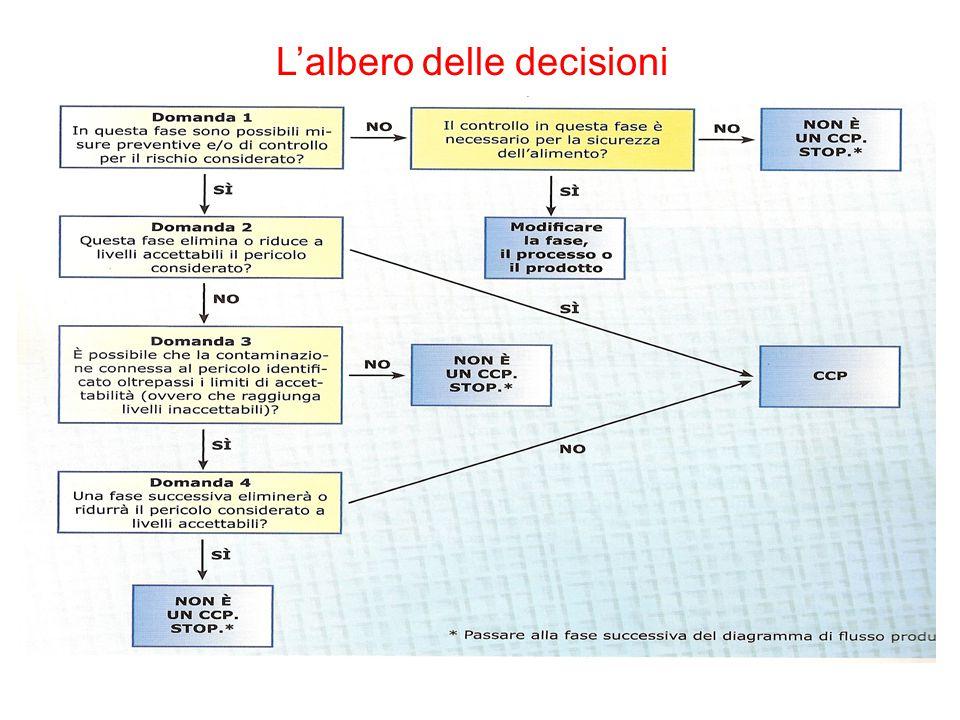 L'albero delle decisioni