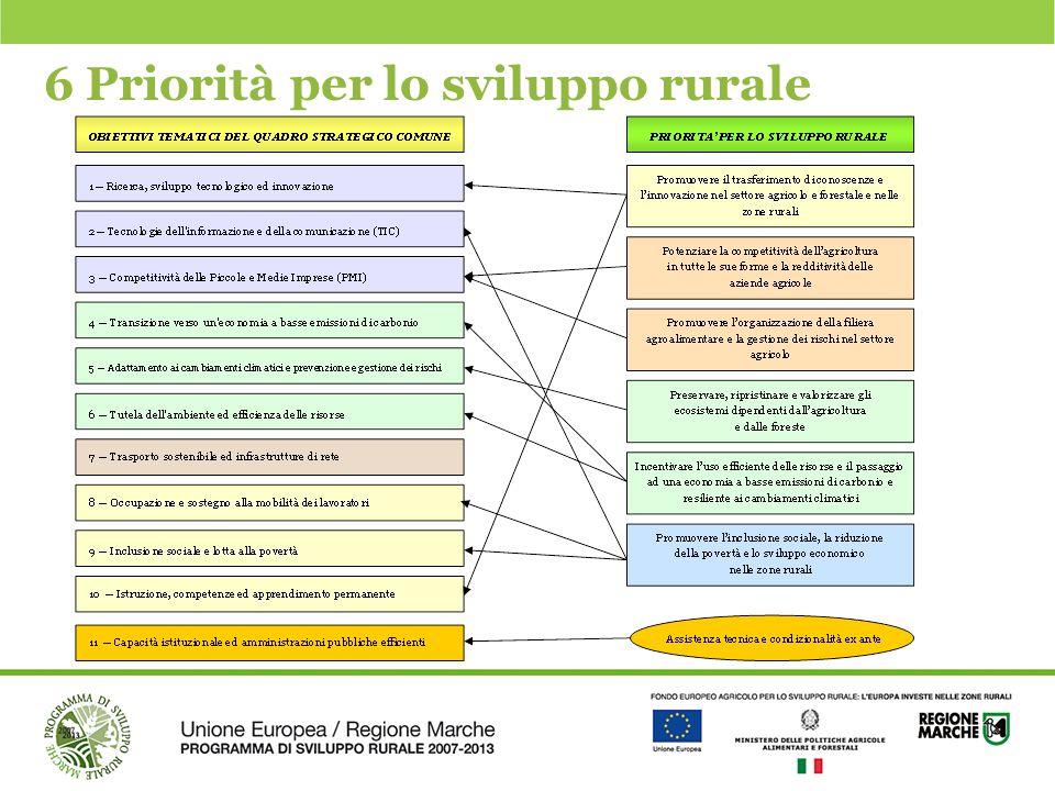 6 Priorità per lo sviluppo rurale