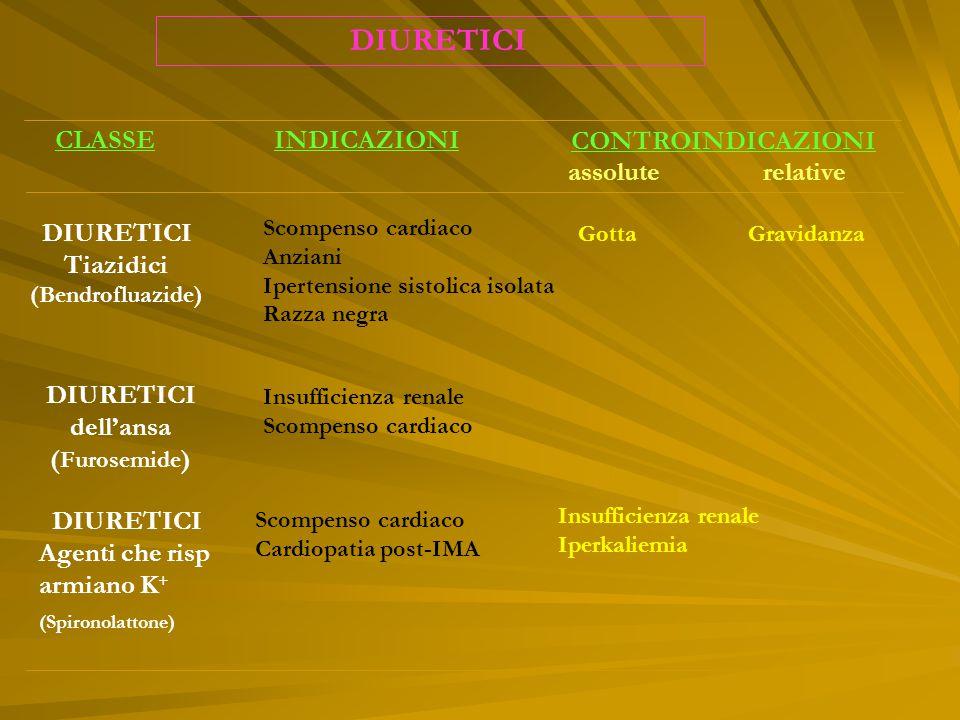 DIURETICI (Spironolattone) CLASSE INDICAZIONI CONTROINDICAZIONI