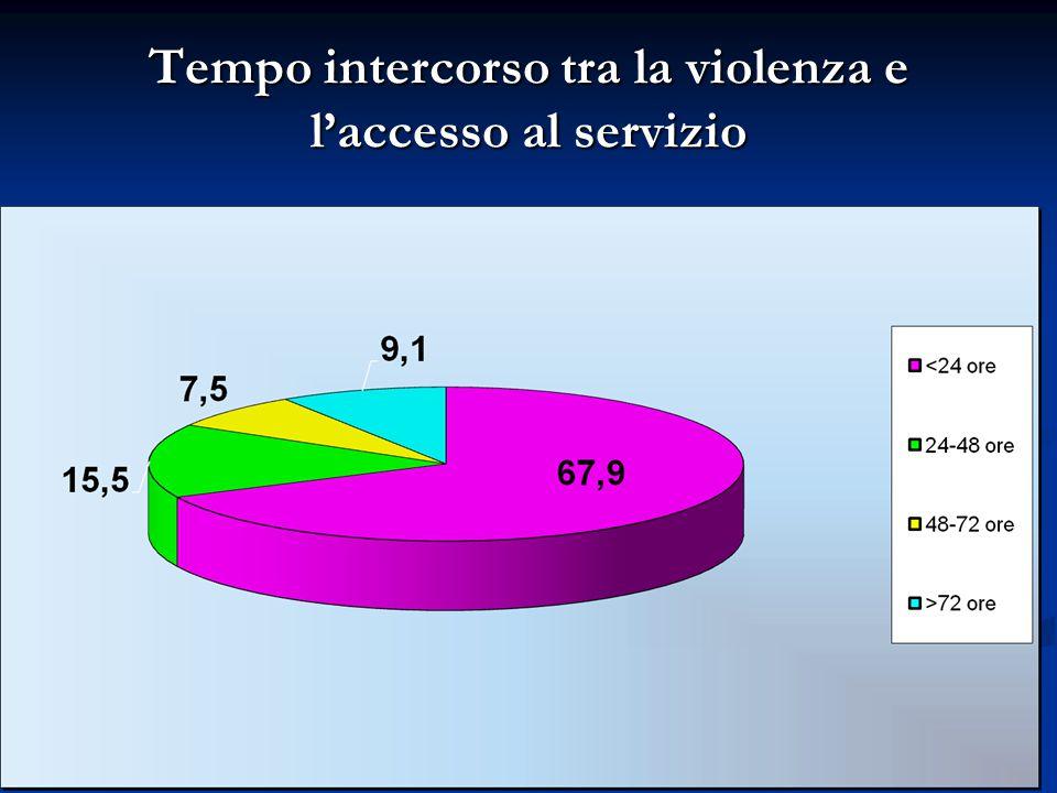 Tempo intercorso tra la violenza e l'accesso al servizio