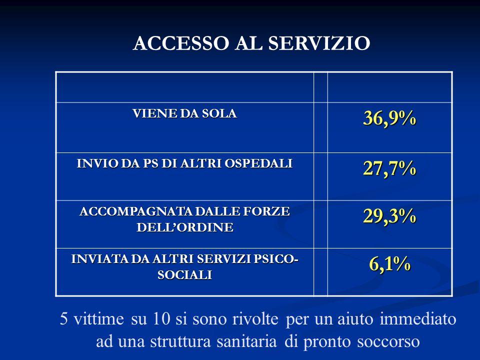 ACCESSO AL SERVIZIO 36,9% 27,7% 29,3% 6,1%