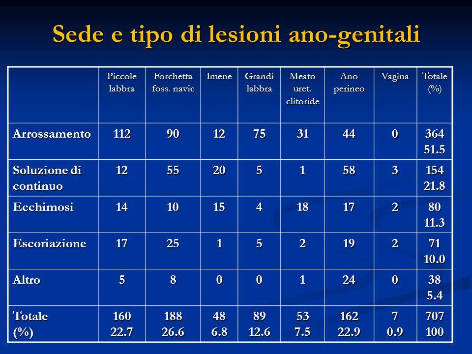 Sede e tipo di lesioni ano-genitali