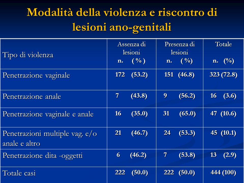 Modalità della violenza e riscontro di lesioni ano-genitali