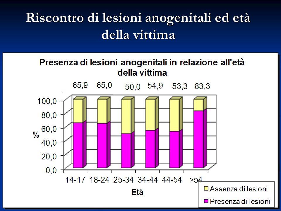 Riscontro di lesioni anogenitali ed età della vittima