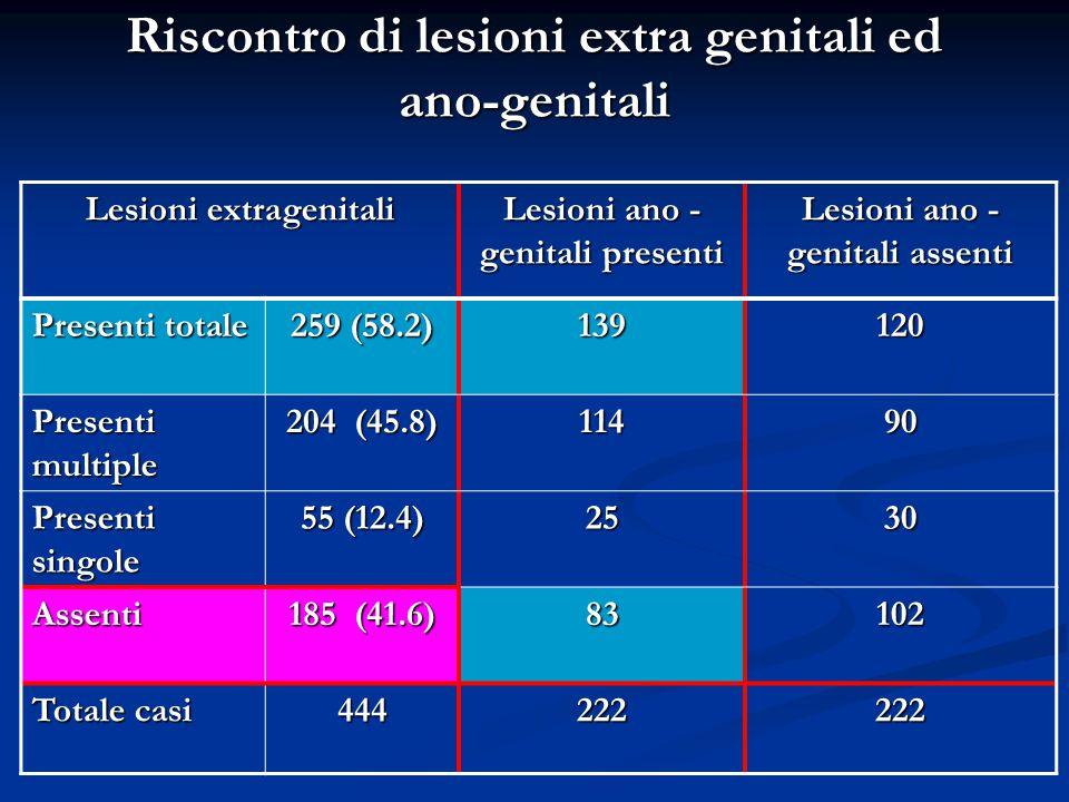 Riscontro di lesioni extra genitali ed ano-genitali
