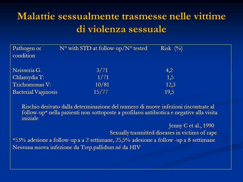 Malattie sessualmente trasmesse nelle vittime di violenza sessuale