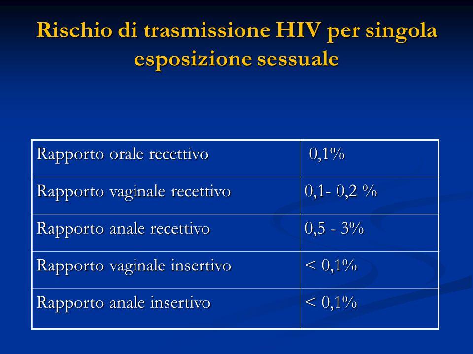 Rischio di trasmissione HIV per singola esposizione sessuale