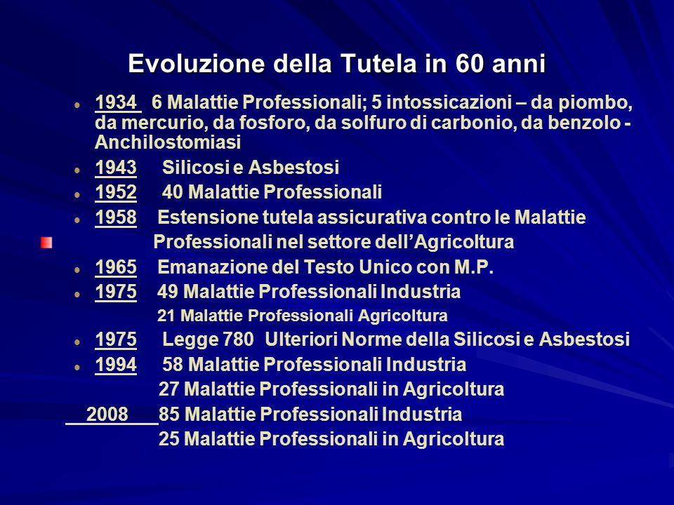 Evoluzione della Tutela in 60 anni
