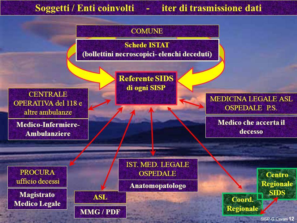 Soggetti / Enti coinvolti - iter di trasmissione dati