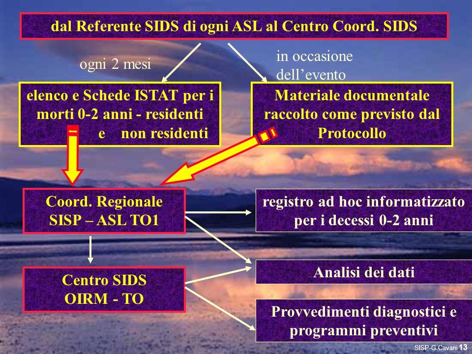 dal Referente SIDS di ogni ASL al Centro Coord. SIDS