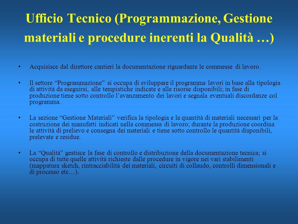 Ufficio Tecnico (Programmazione, Gestione materiali e procedure inerenti la Qualità …)