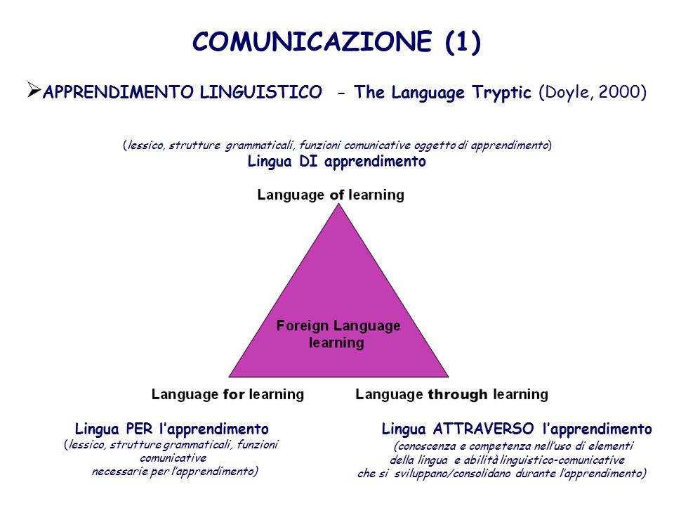 Lingua PER l'apprendimento Lingua ATTRAVERSO l'apprendimento