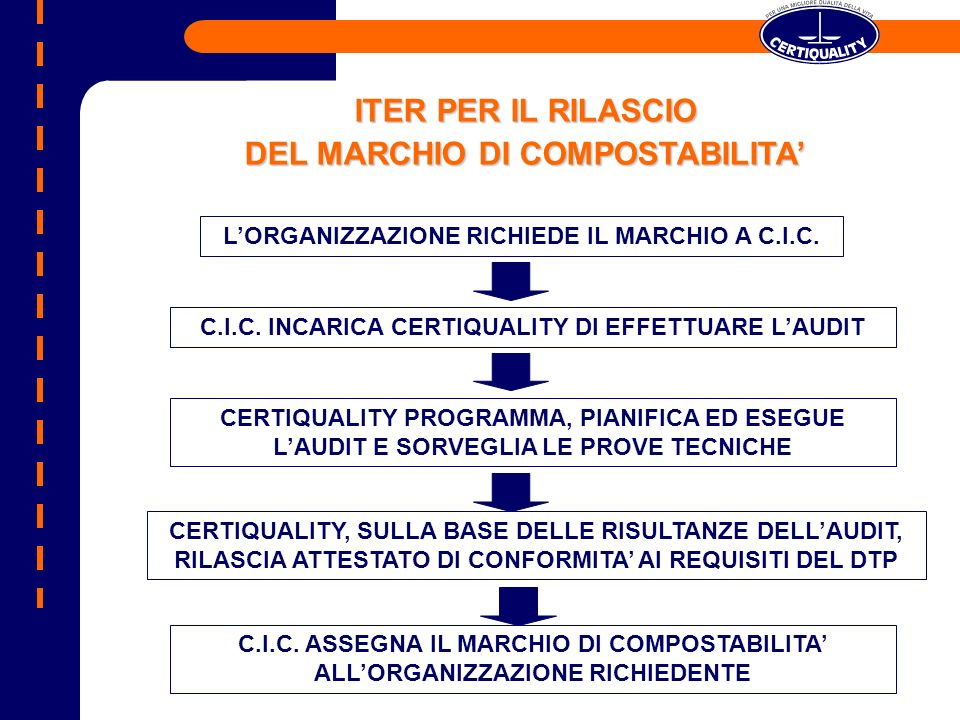 ITER PER IL RILASCIO DEL MARCHIO DI COMPOSTABILITA'