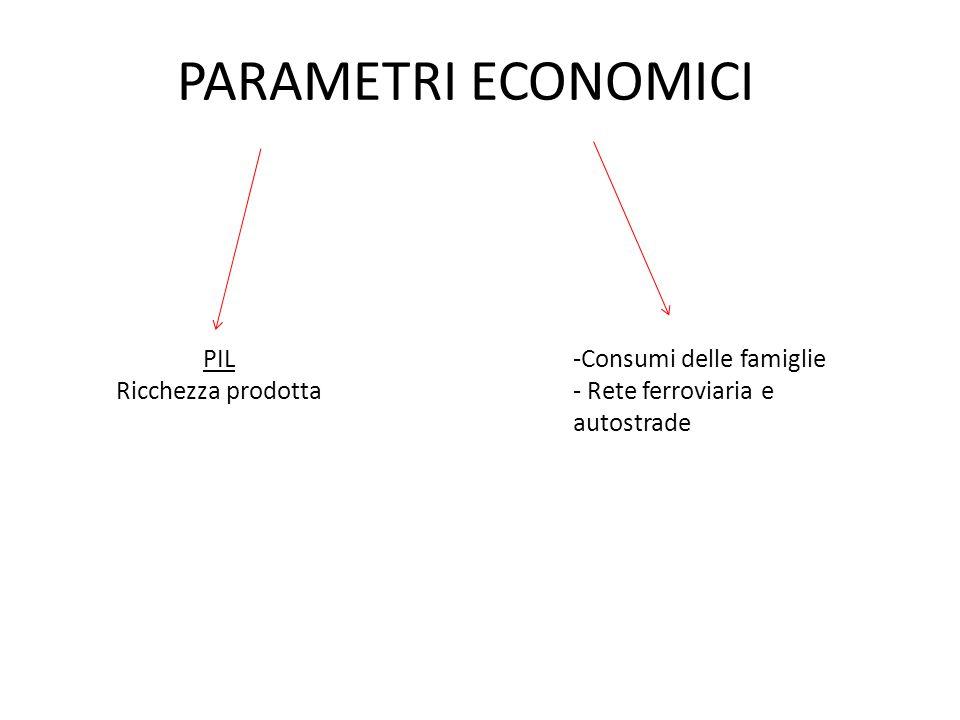 PARAMETRI ECONOMICI PIL Ricchezza prodotta Consumi delle famiglie