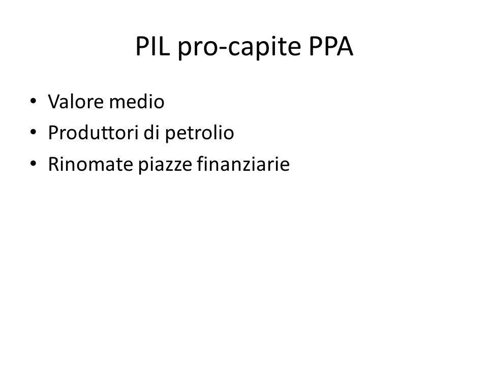 PIL pro-capite PPA Valore medio Produttori di petrolio