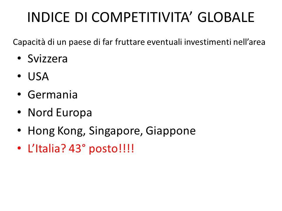 INDICE DI COMPETITIVITA' GLOBALE