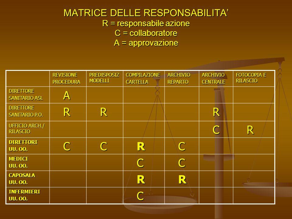 MATRICE DELLE RESPONSABILITA' R = responsabile azione C = collaboratore A = approvazione