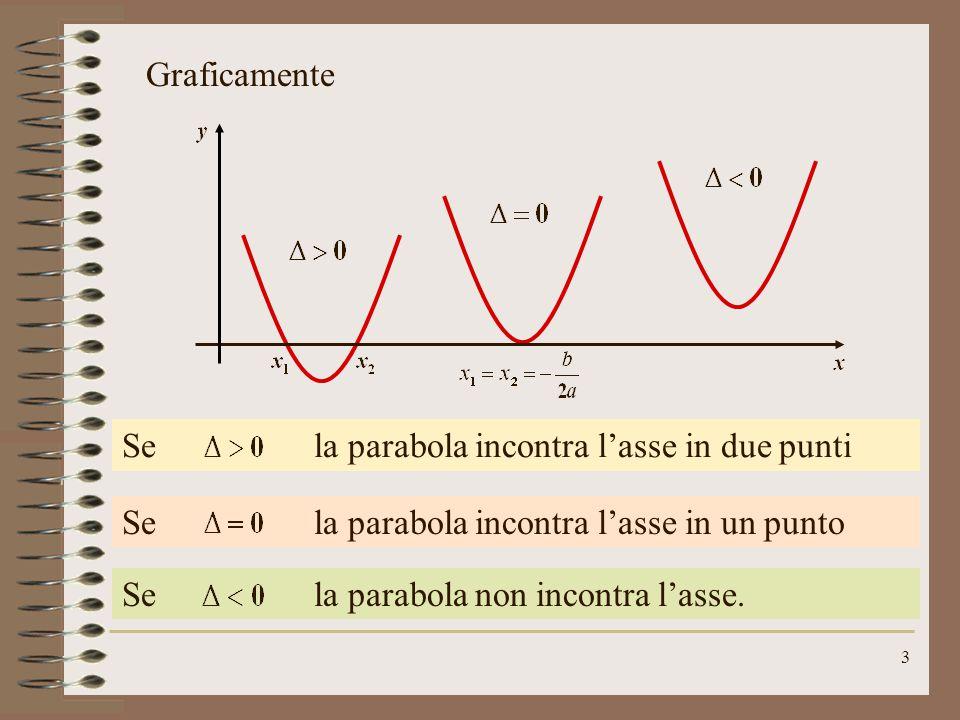 Graficamente Se la parabola incontra l'asse in due punti. Se la parabola incontra l'asse in un punto.