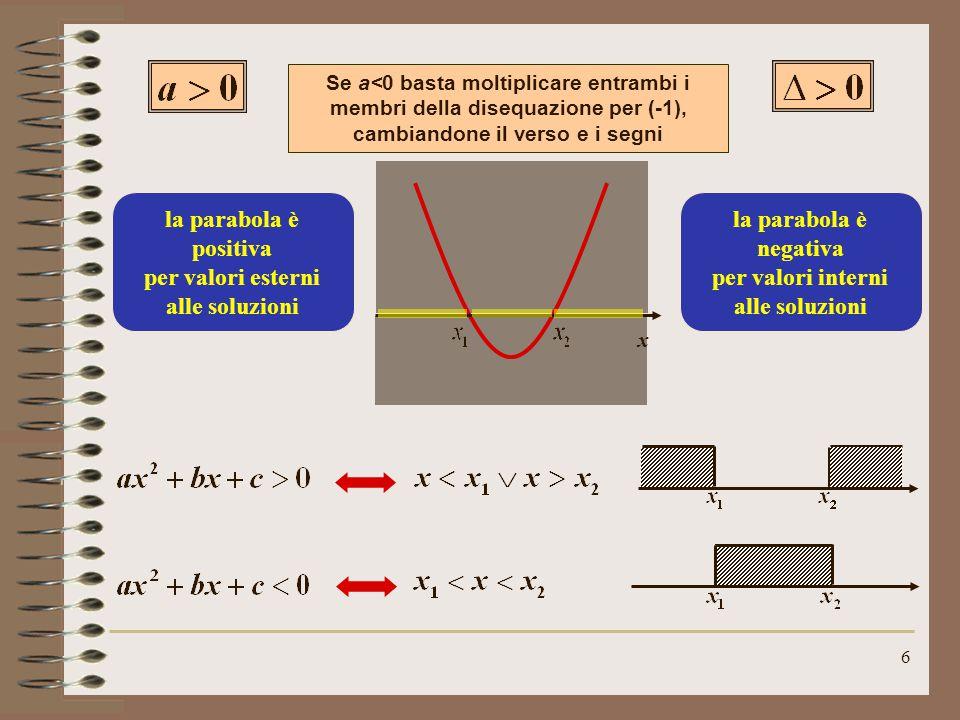 la parabola è positiva per valori esterni alle soluzioni