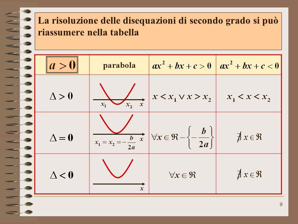 La risoluzione delle disequazioni di secondo grado si può riassumere nella tabella