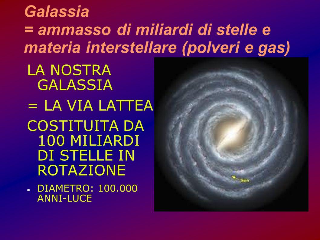 Galassia = ammasso di miliardi di stelle e materia interstellare (polveri e gas)