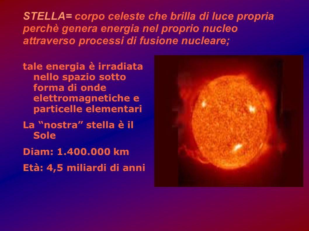 STELLA= corpo celeste che brilla di luce propria perchè genera energia nel proprio nucleo attraverso processi di fusione nucleare;