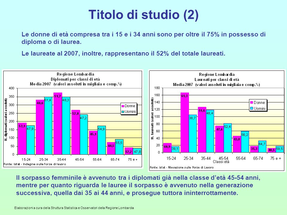 Titolo di studio (2) Le donne di età compresa tra i 15 e i 34 anni sono per oltre il 75% in possesso di diploma o di laurea.