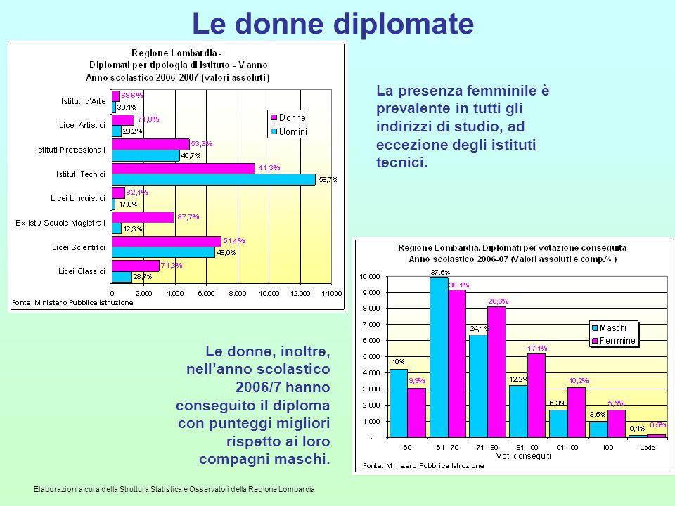 Le donne diplomate La presenza femminile è prevalente in tutti gli indirizzi di studio, ad eccezione degli istituti tecnici.