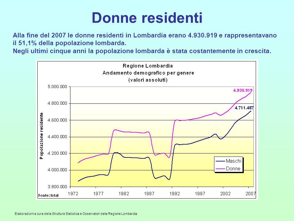 Donne residenti Alla fine del 2007 le donne residenti in Lombardia erano 4.930.919 e rappresentavano il 51,1% della popolazione lombarda.