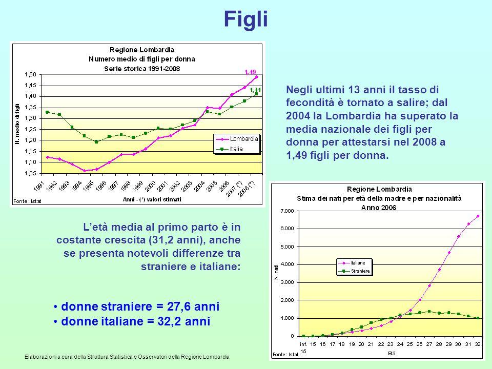 Figli donne straniere = 27,6 anni donne italiane = 32,2 anni