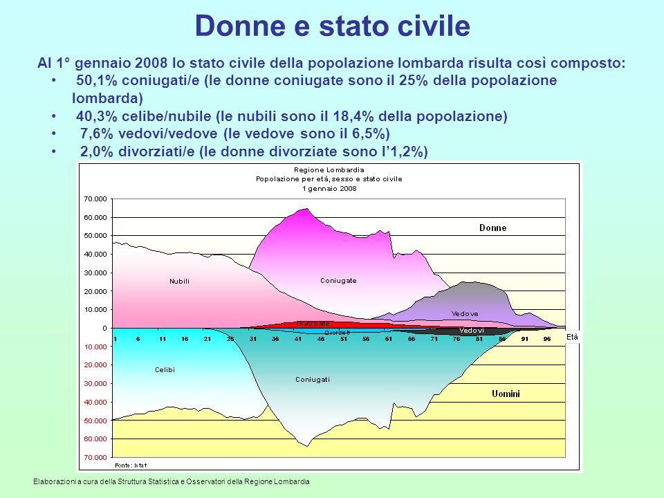 Donne e stato civile Al 1° gennaio 2008 lo stato civile della popolazione lombarda risulta così composto: