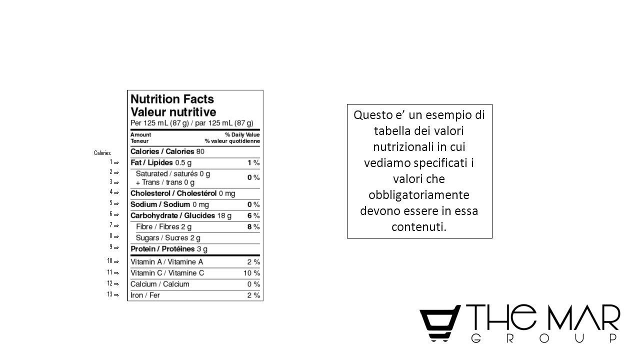 Questo e' un esempio di tabella dei valori nutrizionali in cui vediamo specificati i valori che obbligatoriamente devono essere in essa contenuti.