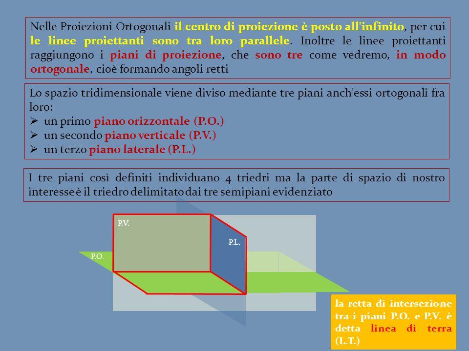 un primo piano orizzontale (P.O.) un secondo piano verticale (P.V.)