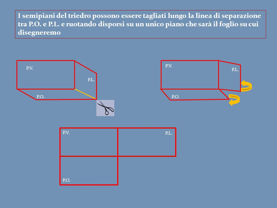 I semipiani del triedro possono essere tagliati lungo la linea di separazione tra P.O. e P.L. e ruotando disporsi su un unico piano che sarà il foglio su cui disegneremo