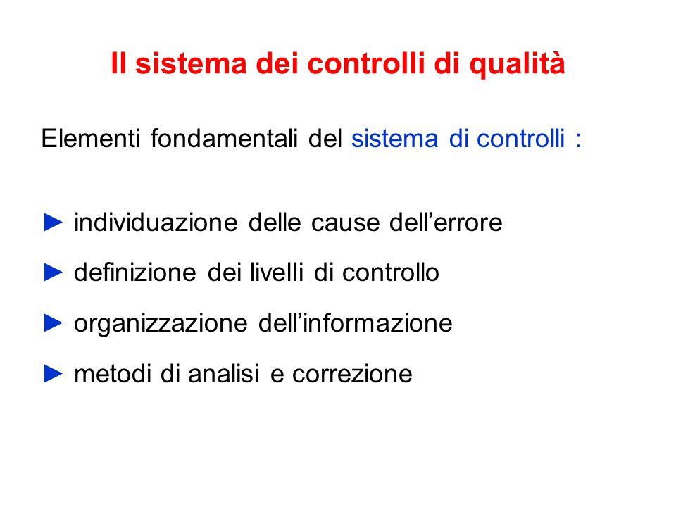 Il sistema dei controlli di qualità