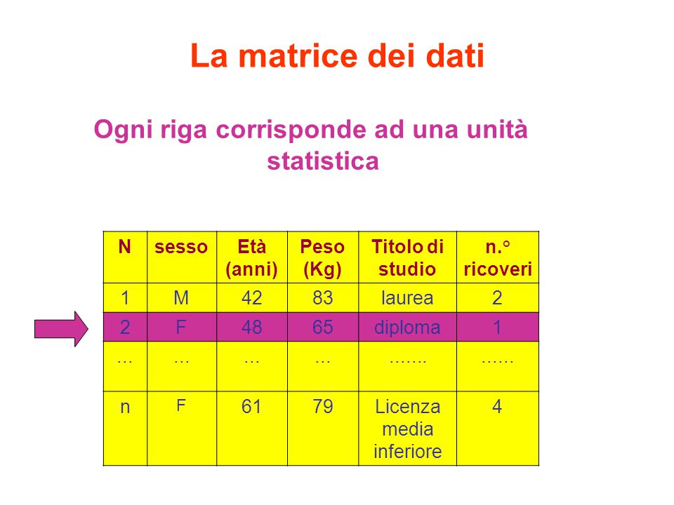 Ogni riga corrisponde ad una unità statistica