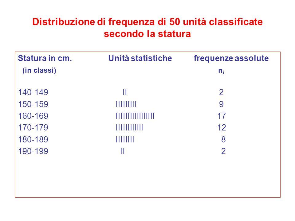 Distribuzione di frequenza di 50 unità classificate secondo la statura