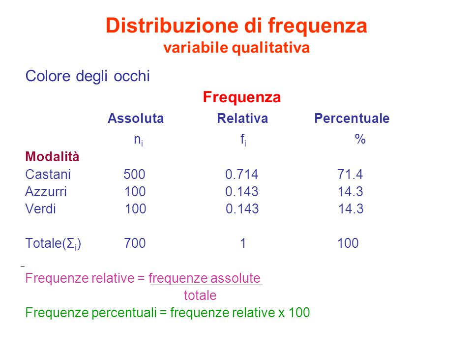 Distribuzione di frequenza variabile qualitativa