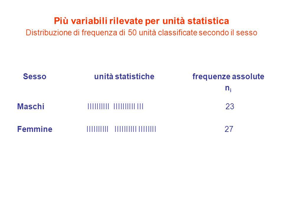 Più variabili rilevate per unità statistica Distribuzione di frequenza di 50 unità classificate secondo il sesso