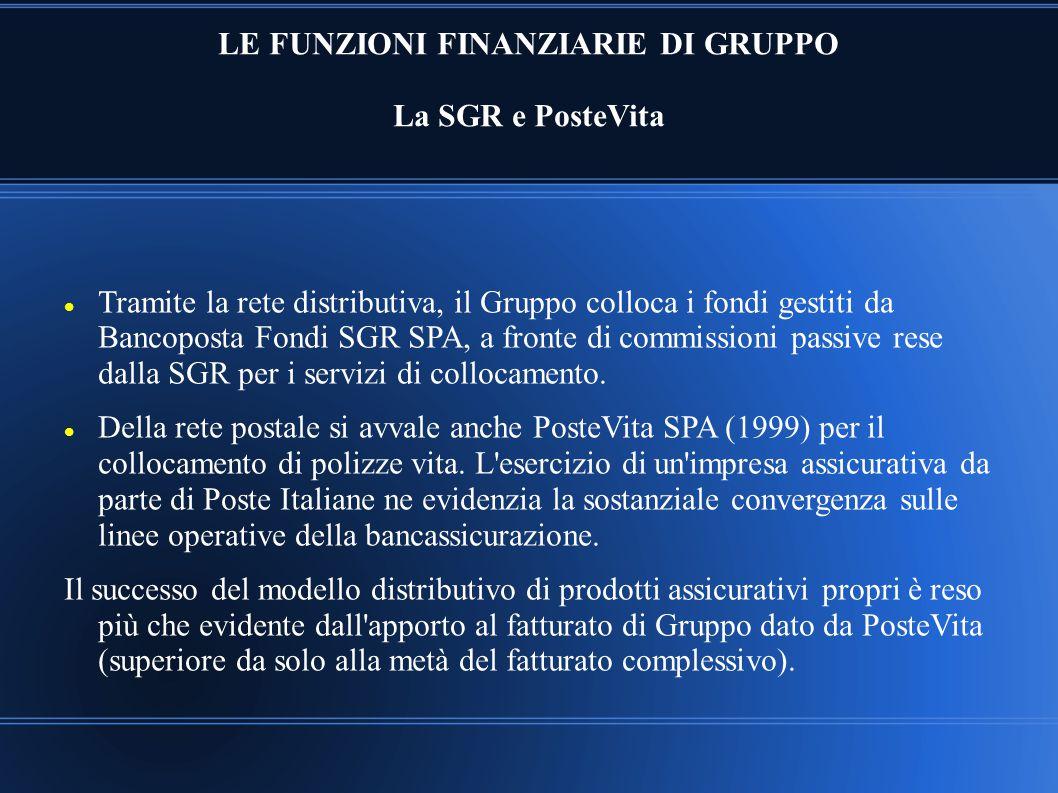 LE FUNZIONI FINANZIARIE DI GRUPPO La SGR e PosteVita