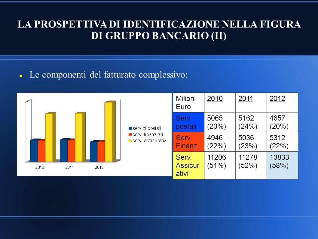 LA PROSPETTIVA DI IDENTIFICAZIONE NELLA FIGURA DI GRUPPO BANCARIO (II)