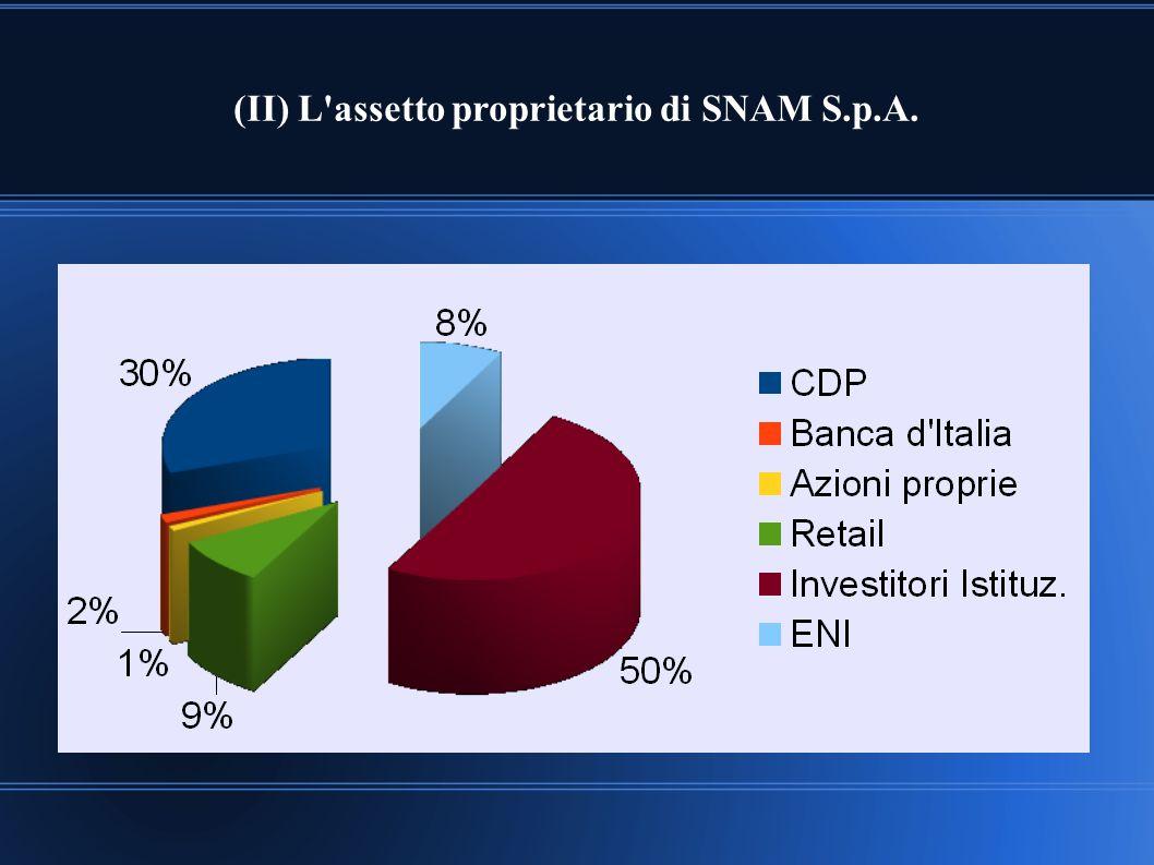 (II) L assetto proprietario di SNAM S.p.A.