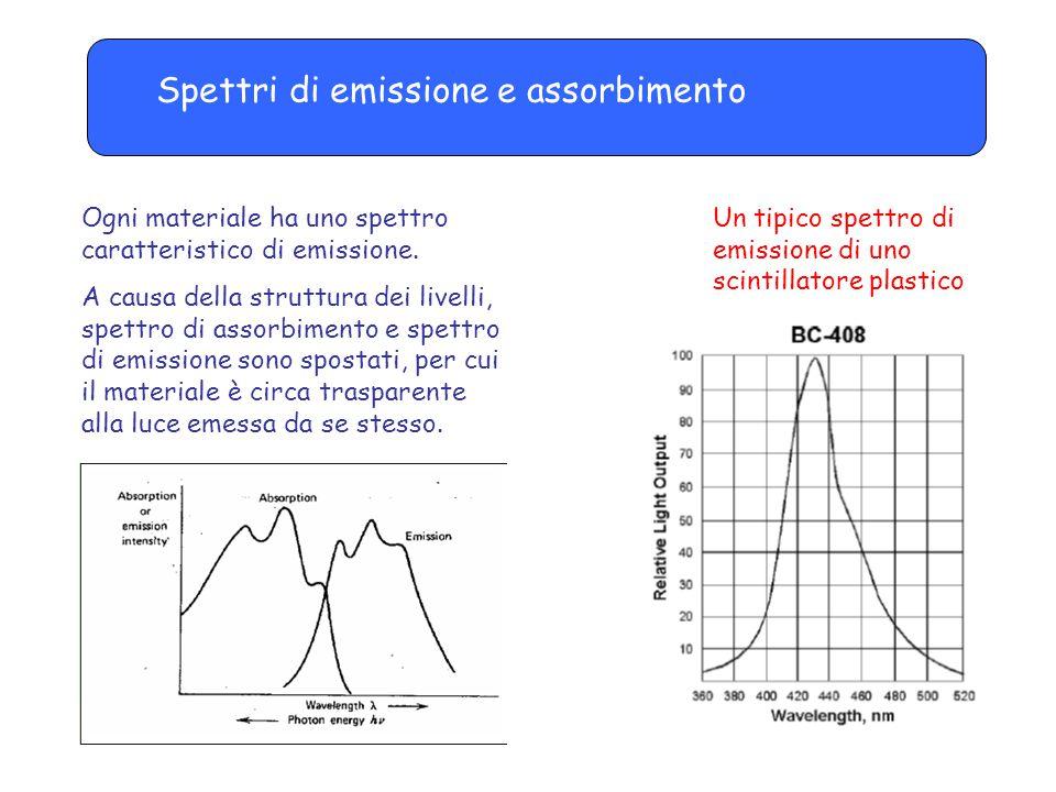 Spettri di emissione e assorbimento