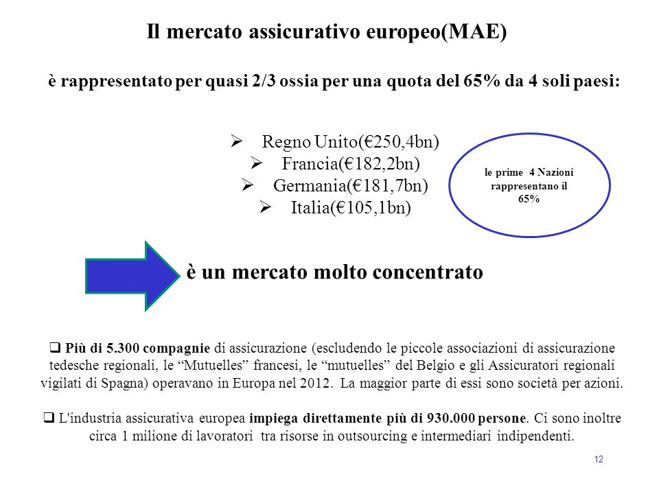 Il mercato assicurativo europeo(MAE) è un mercato molto concentrato