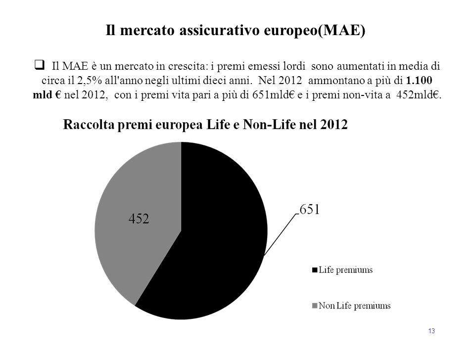 Il mercato assicurativo europeo(MAE)