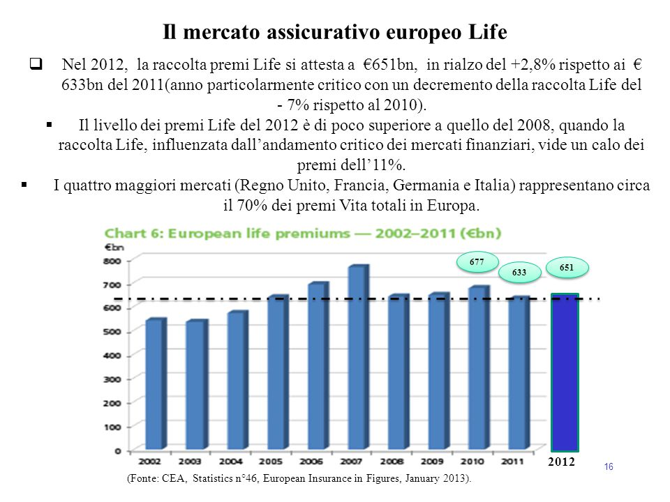 Il mercato assicurativo europeo Life