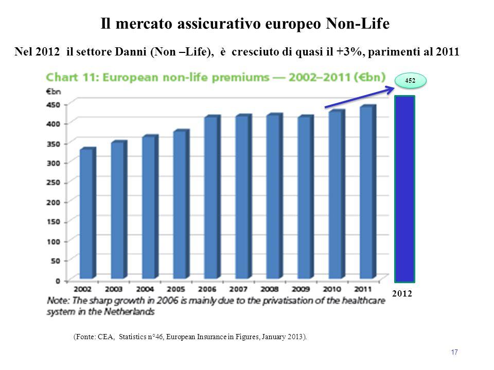 Il mercato assicurativo europeo Non-Life