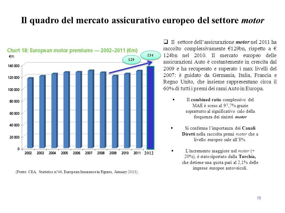 Il quadro del mercato assicurativo europeo del settore motor