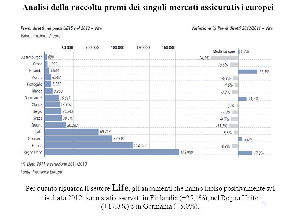 Analisi della raccolta premi dei singoli mercati assicurativi europei